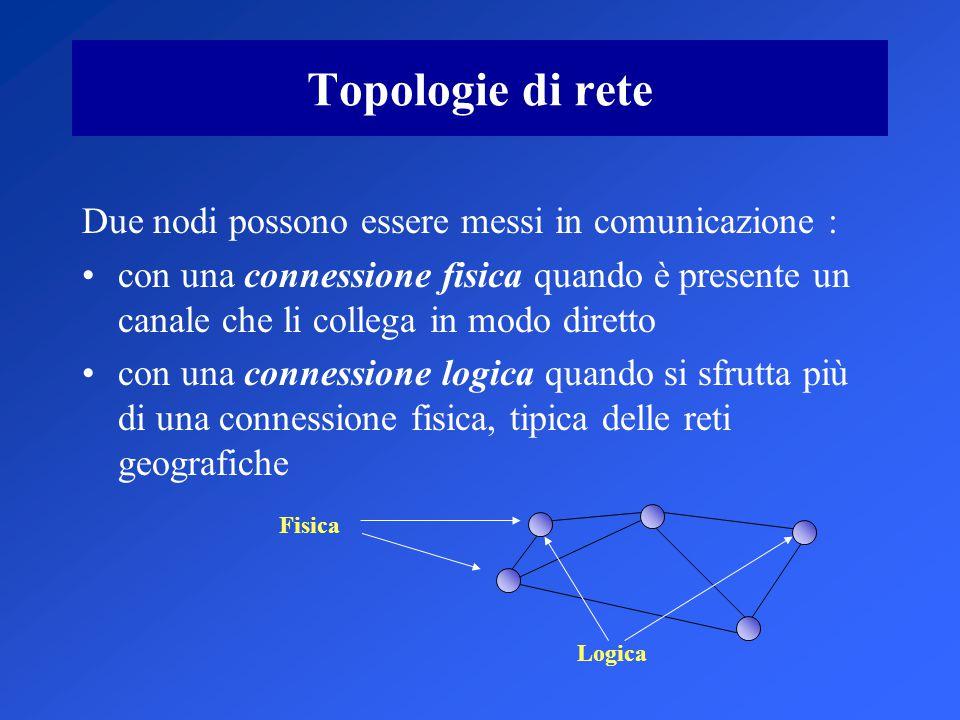 Topologie di rete Due nodi possono essere messi in comunicazione : con una connessione fisica quando è presente un canale che li collega in modo diretto con una connessione logica quando si sfrutta più di una connessione fisica, tipica delle reti geografiche Fisica Logica