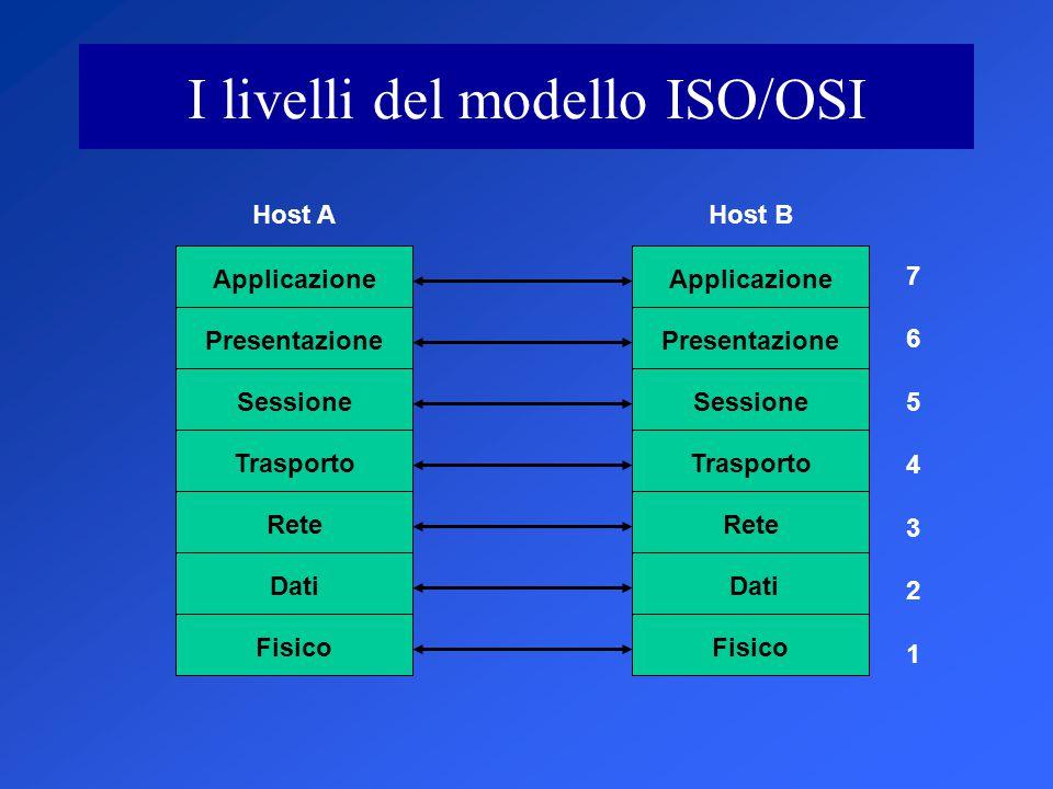 I livelli del modello ISO/OSI Applicazione Presentazione Sessione Trasporto Rete Dati Fisico Applicazione Presentazione Sessione Trasporto Rete Dati Fisico Host AHost B 7 6 5 4 3 2 1