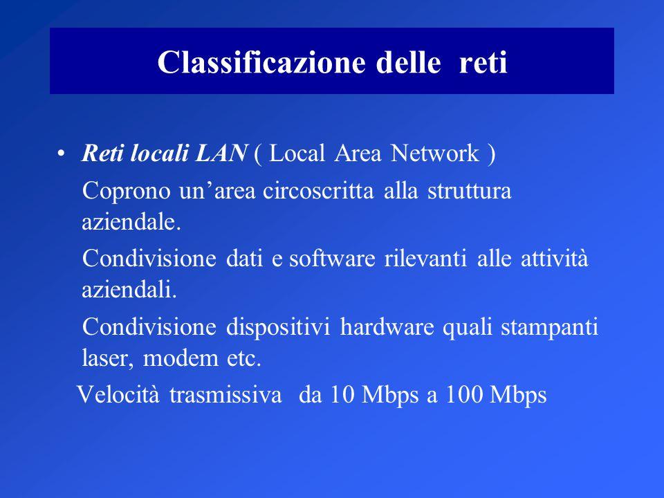 Classificazione delle reti Reti locali LAN ( Local Area Network ) Coprono un'area circoscritta alla struttura aziendale.