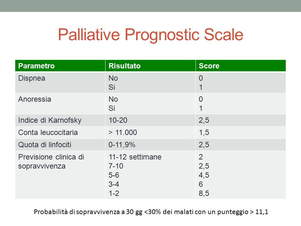 Palliative Prognostic Scale ParametroRisultatoScore DispneaNo Si 0101 AnoressiaNo Si 0101 Indice di Karnofsky10-202,5 Conta leucocitaria> 11.0001,5 Qu