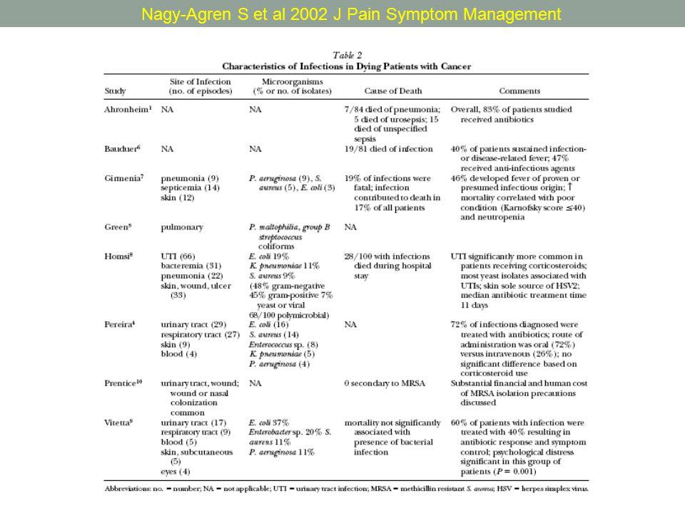 Clayton J et al 2003 Palliative Medicine Caratteristiche dello studio (australiano dal 3/99 al 4/20) Caratteristiche delle infezioni nel paziente terminale con cancro
