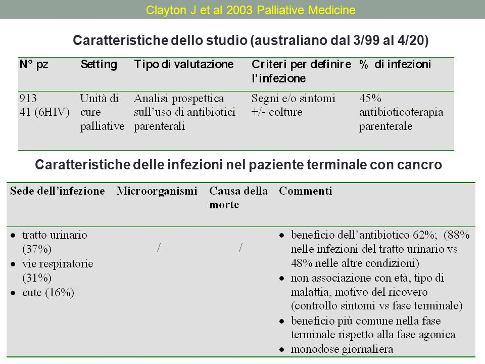 White P H et al 2003 J Pain Symptom and Management Caratteristiche dello studio(USA,6 mesi nel 2001) Caratteristiche delle infezioni nel paziente terminale con cancro
