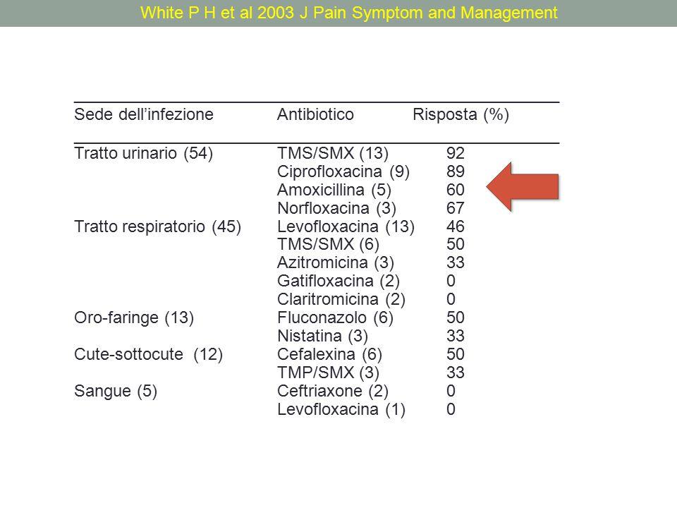 _______________________________________________ Scelta del paziente e uso antibioticon(%) _______________________________________________ Uso pieno (A)53(20,8%) Sintomatico (B) 123 (48,2%) Non uso (C) 79 (31,0%) _______________________________________________ Uso antimicrobico effettuaton(%) _______________________________________________ Opzione A 30 (56,6%) Opzione B45 (36,6%) Opzione C2 (2,5%) __________________________________________________________ AntibioticoSopravvivenza Morti correlate all'infezione (giorni) __________________________________________________________ Opzione A 26,3 3 Opzione B 30,1 6 Opzione C 29,7 4 White P H et al 2003 J Pain Symptom and Management