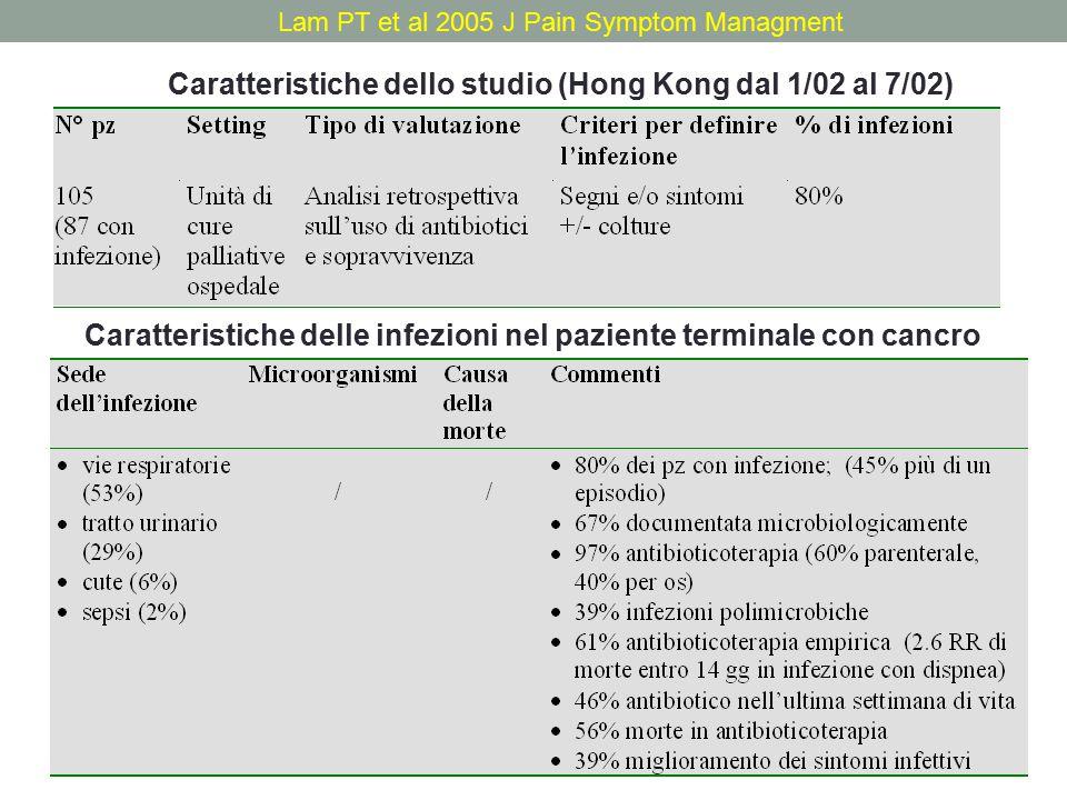 Lam PT et al 2005 J Pain Symptom Managment