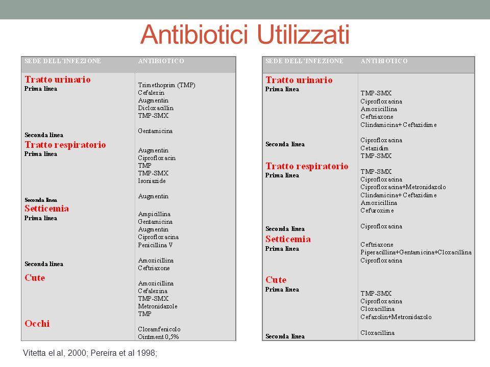 Antibiotici Utilizzati Vitetta el al, 2000; Pereira et al 1998;