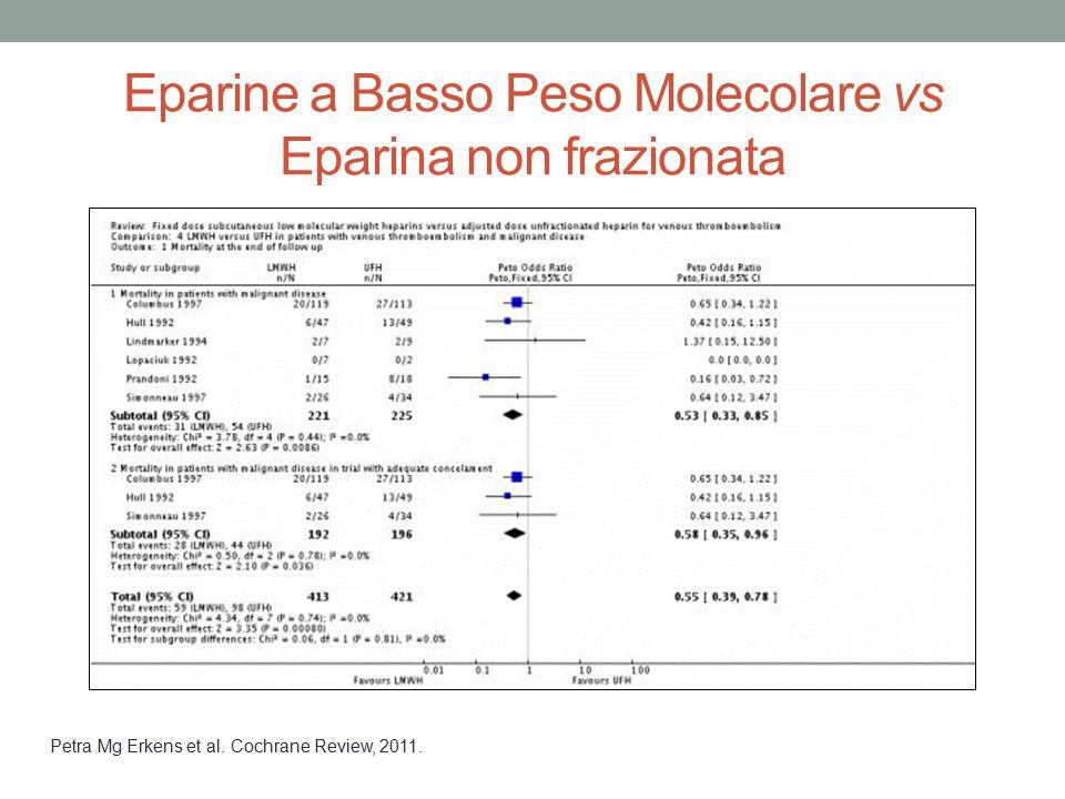Eparine a Basso Peso Molecolare vs Eparina non frazionata Petra Mg Erkens et al. Cochrane Review, 2011.