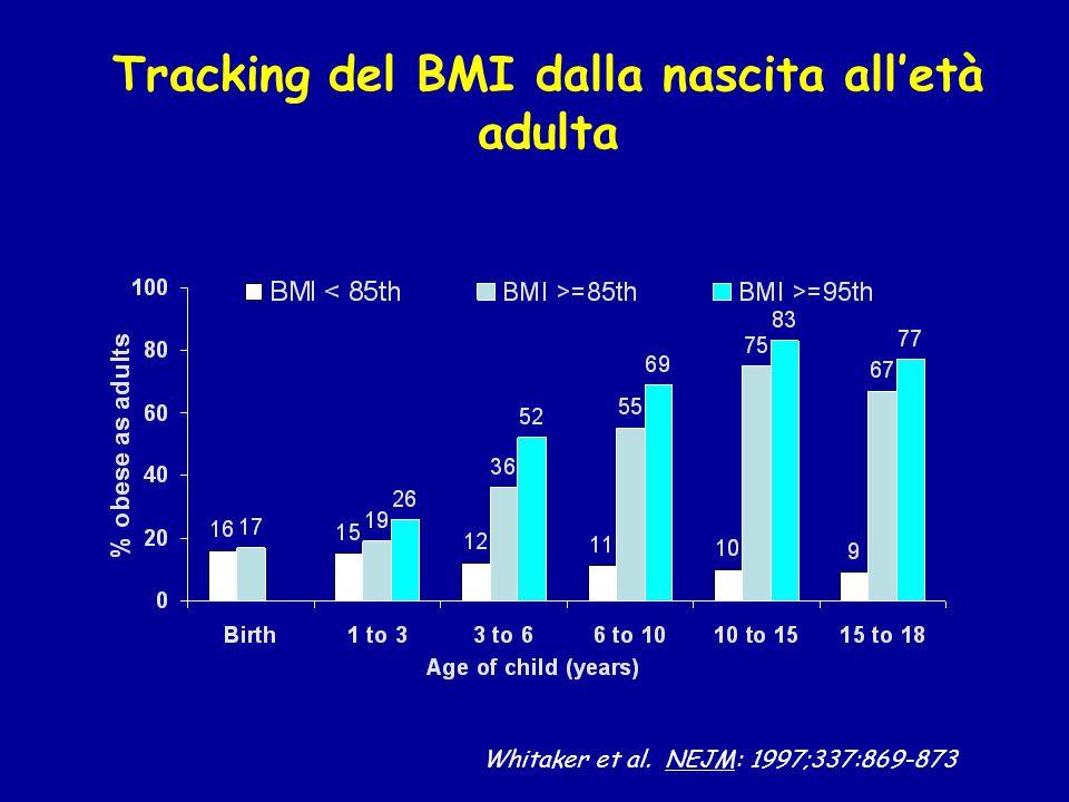 Whitaker et al. NEJM: 1997;337:869-873 Tracking del BMI dalla nascita all'età adulta