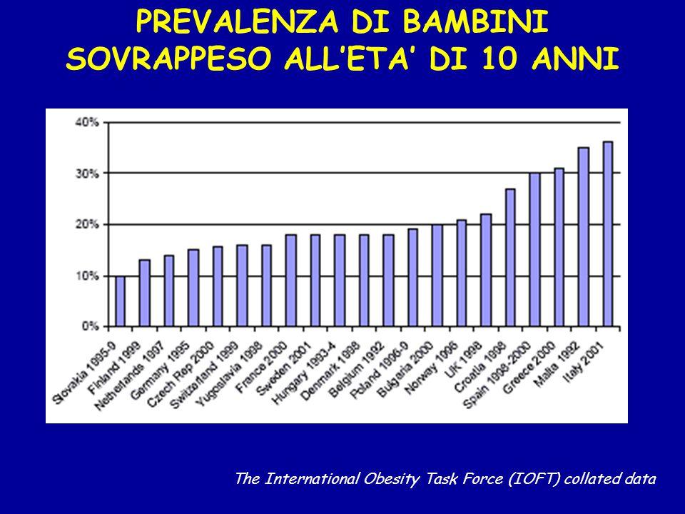 PREVALENZA DI BAMBINI SOVRAPPESO ALL'ETA' DI 10 ANNI The International Obesity Task Force (IOFT) collated data