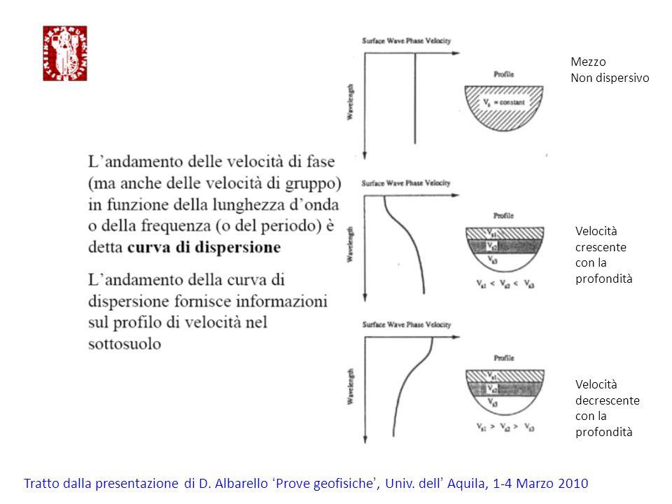 Mezzo Non dispersivo Velocità crescente con la profondità Velocità decrescente con la profondità Tratto dalla presentazione di D. Albarello ' Prove ge