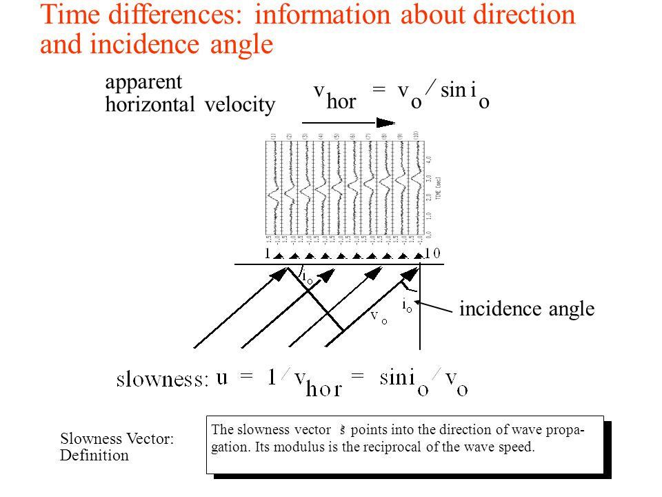 Time differences: information about direction and incidence angle v o i o sin  = v hor apparent horizontal velocity incidence angle The slowness vect