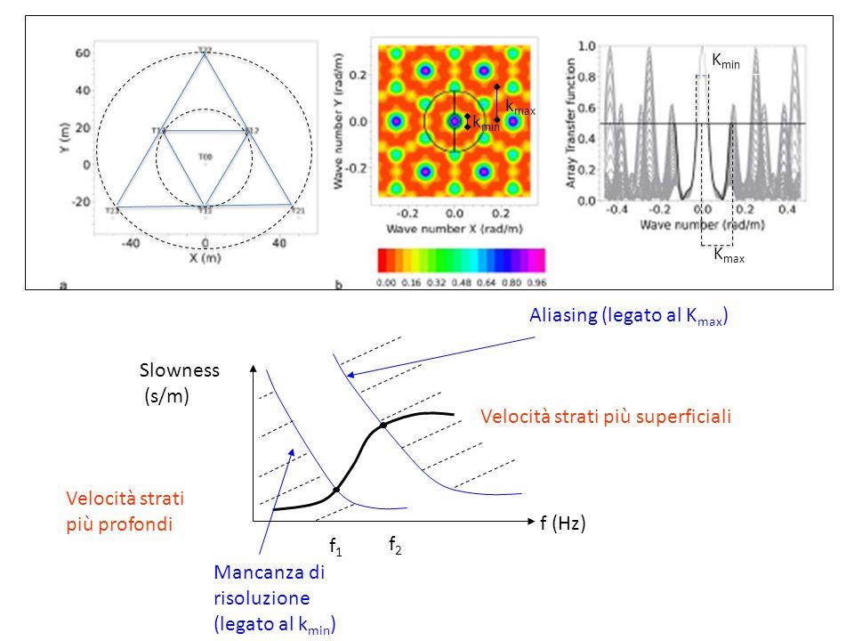 K max K min k min k max f (Hz) Slowness (s/m) Velocità strati più superficiali Velocità strati più profondi f1f1 f2f2 Mancanza di risoluzione (legato