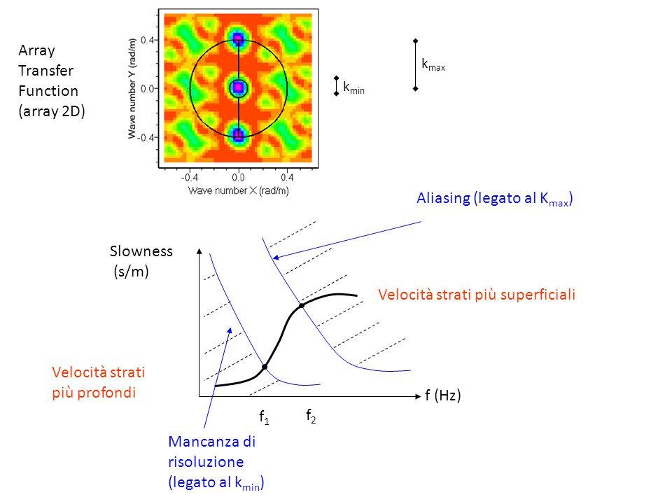 f (Hz) Slowness (s/m) Velocità strati più superficiali Velocità strati più profondi f1f1 f2f2 Mancanza di risoluzione (legato al k min ) Aliasing (leg