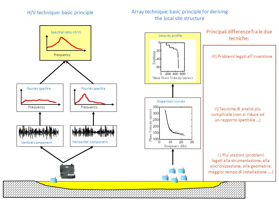 array measurements allow retrieving dispersion curves of surface waves soil structure is horizontally stratified ambient vibrations are predominantly made of surface waves (Tokimatsu, 1995)