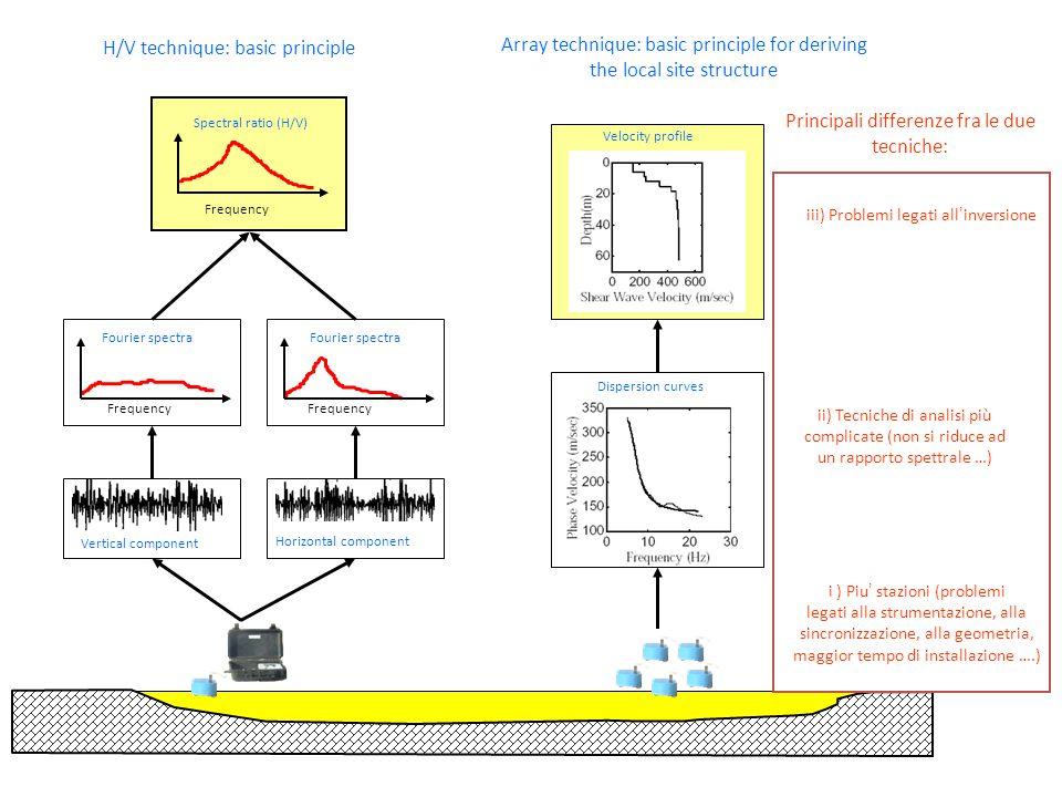 K max K min k min k max f (Hz) Slowness (s/m) Velocità strati più superficiali Velocità strati più profondi f1f1 f2f2 Mancanza di risoluzione (legato al k min ) Aliasing (legato al K max )