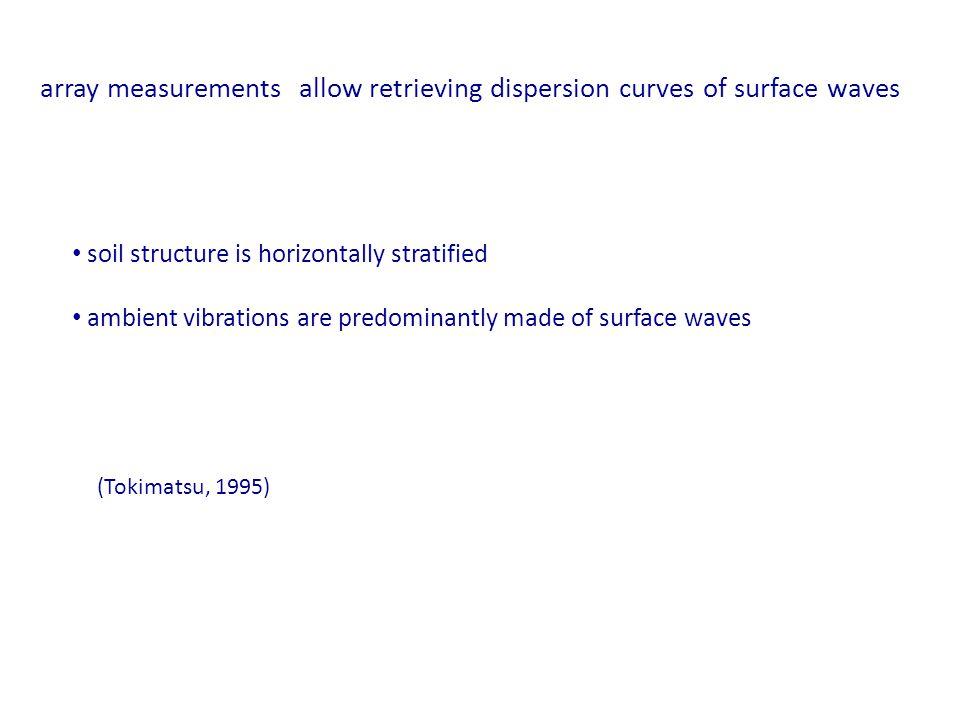 Bacino di Colfiorito : geometria Geometria nota da: Profili elettrici e sismici Pozzi Sediments thickness [m] A B C E A, B, E = 12 stazioni C = 24 stazioni Configurazione array A, B, E Configurazione array C