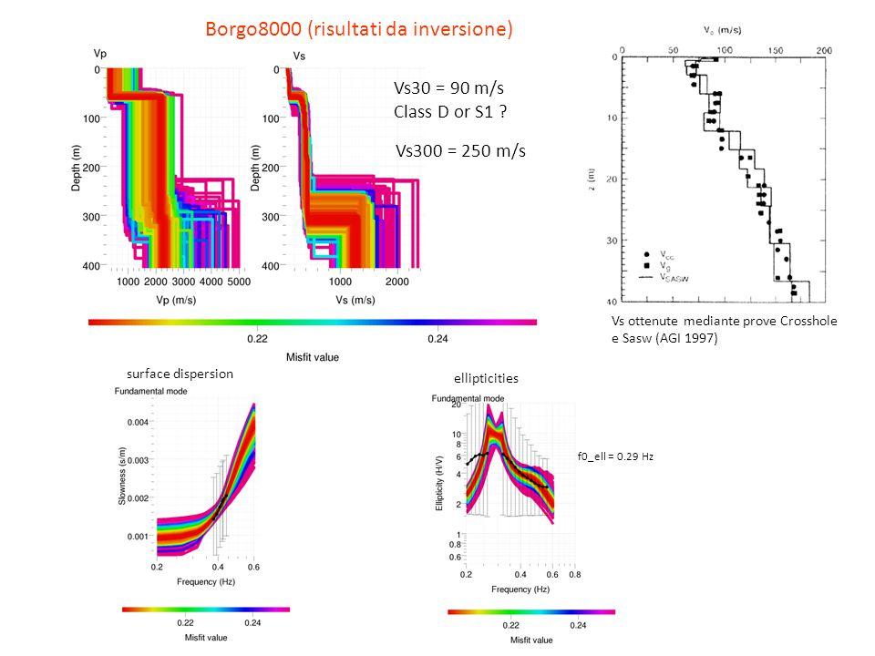 Borgo8000 (risultati da inversione) Vs30 = 90 m/s Class D or S1 ? surface dispersion ellipticities f0_ell = 0.29 Hz Vs300 = 250 m/s Vs ottenute median