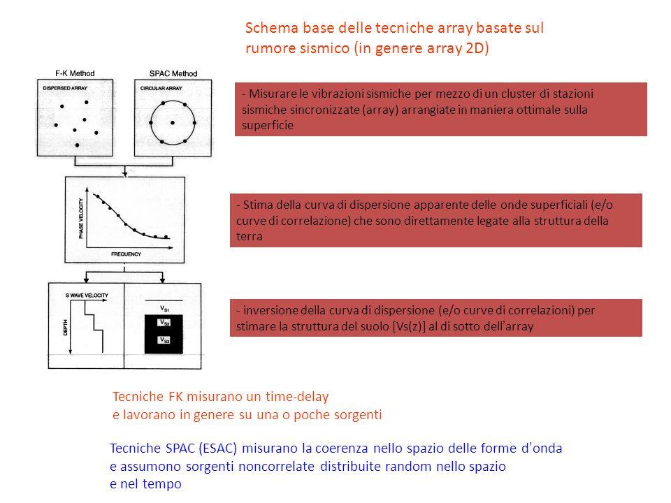 Schema base delle tecniche array basate sul rumore sismico (in genere array 2D) - Misurare le vibrazioni sismiche per mezzo di un cluster di stazioni
