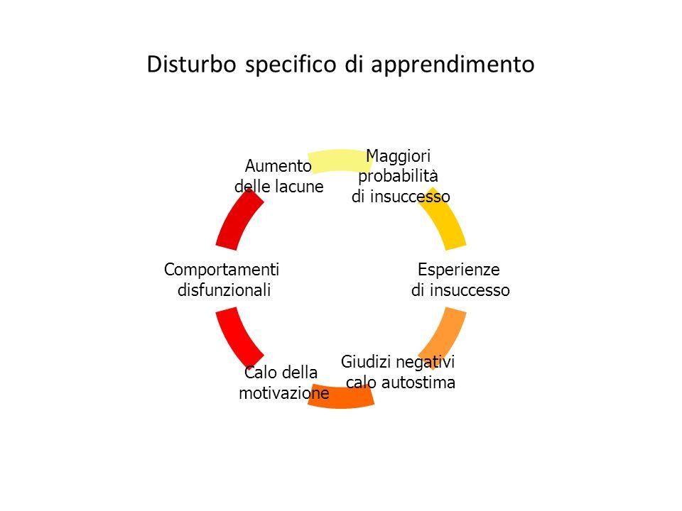 Disturbo specifico di apprendimento Maggiori probabilit à di insuccesso Esperienze di insuccesso Giudizi negativi calo autostima Calo della motivazion