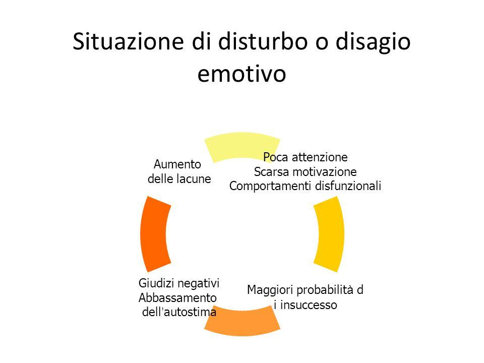 Situazione di disturbo o disagio emotivo Poca attenzione Scarsa motivazione Comportamenti disfunzionali Maggiori probabilit à d i insuccesso Giudizi n