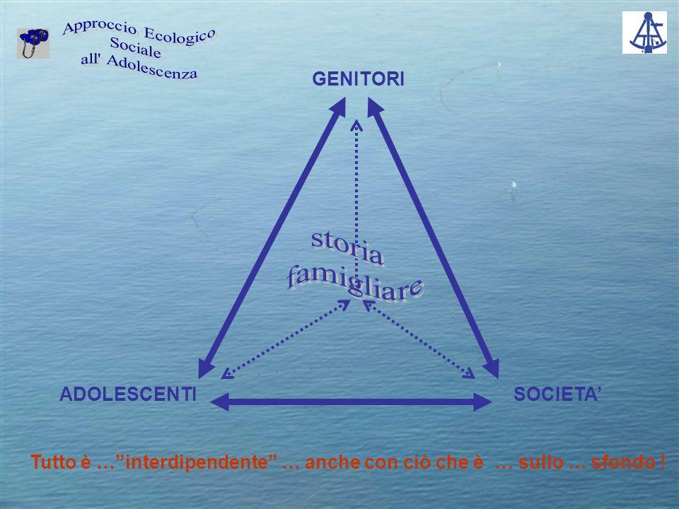 GENITORI SOCIETA'ADOLESCENTI Tutto è … interdipendente … anche con ciò che è … sullo … sfondo !
