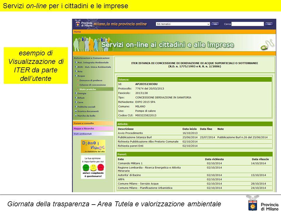 Giornata della trasparenza – Area Tutela e valorizzazione ambientale Servizi on-line per i cittadini e le imprese esempio di Visualizzazione di ITER da parte dell'utente
