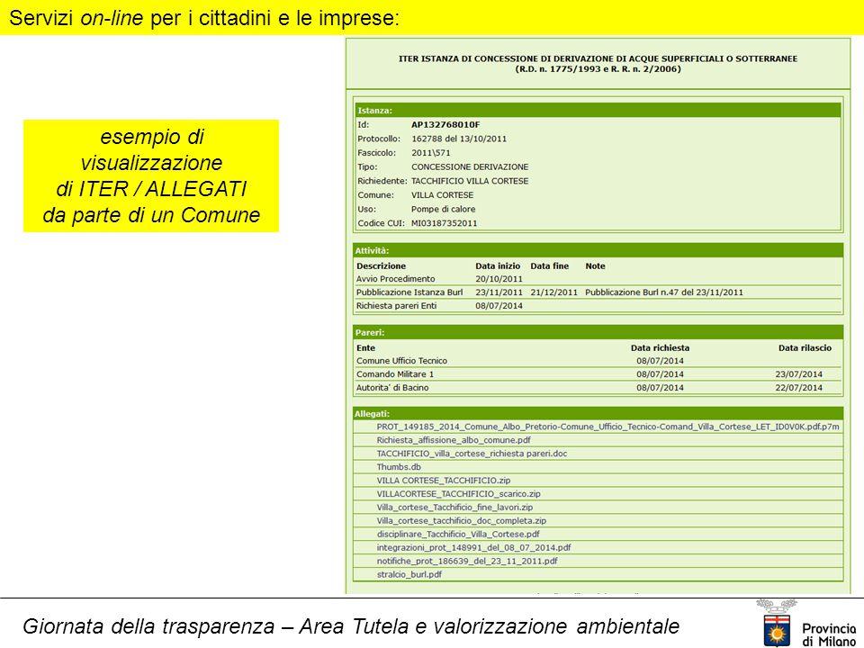 Giornata della trasparenza – Area Tutela e valorizzazione ambientale Servizi on-line per i cittadini e le imprese: esempio di visualizzazione di ITER / ALLEGATI da parte di un Comune