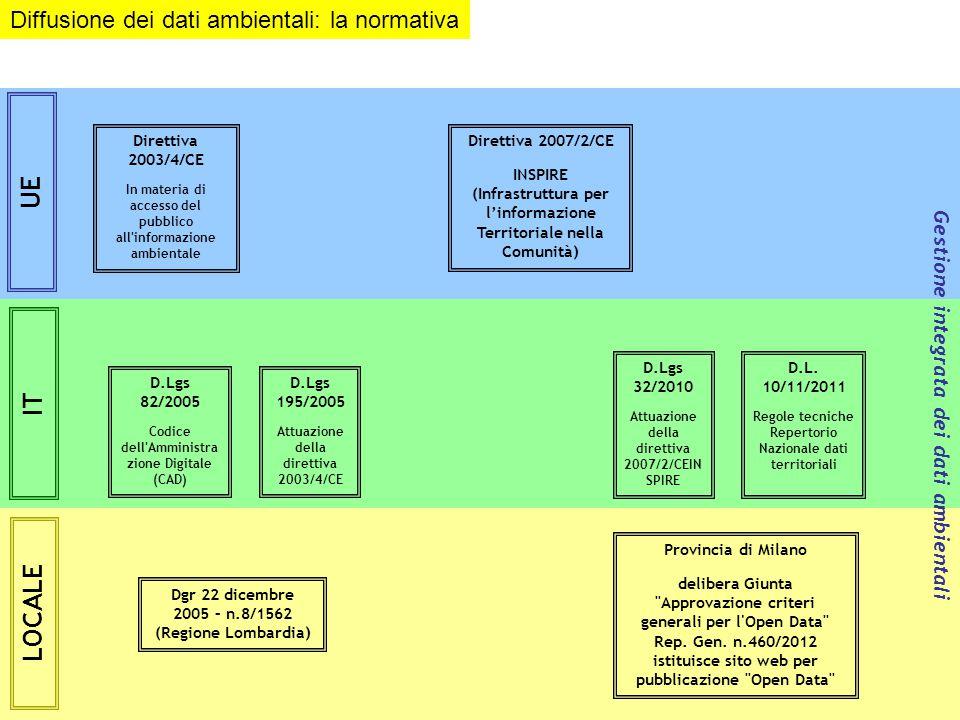 Giornata della trasparenza – Area Tutela e valorizzazione ambientale Direttiva 2003/4/CE In materia di accesso del pubblico all informazione ambientale Direttiva 2007/2/CE INSPIRE (Infrastruttura per l'informazione Territoriale nella Comunità) D.Lgs 195/2005 Attuazione della direttiva 2003/4/CE Dgr 22 dicembre 2005 – n.8/1562 (Regione Lombardia) D.L.