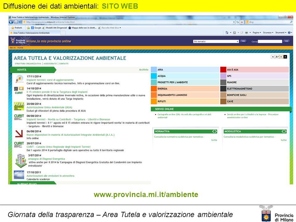Giornata della trasparenza – Area Tutela e valorizzazione ambientale www.provincia.mi.it/ambiente Diffusione dei dati ambientali: SITO WEB