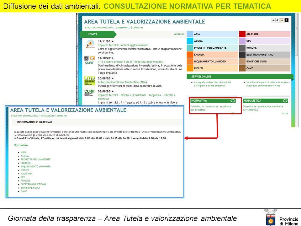 Giornata della trasparenza – Area Tutela e valorizzazione ambientale Diffusione dei dati ambientali: CONSULTAZIONE NORMATIVA PER TEMATICA