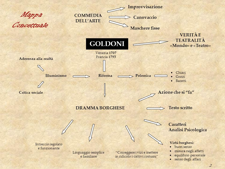 2 COMMEDIA DELL'ARTE Improvvisazione Canovaccio Maschere fisse GOLDONI VERITÀ E TEATRALITÀ «Mondo» e «Teatro» Venezia 1707 Francia 1793 RiformaPolemic