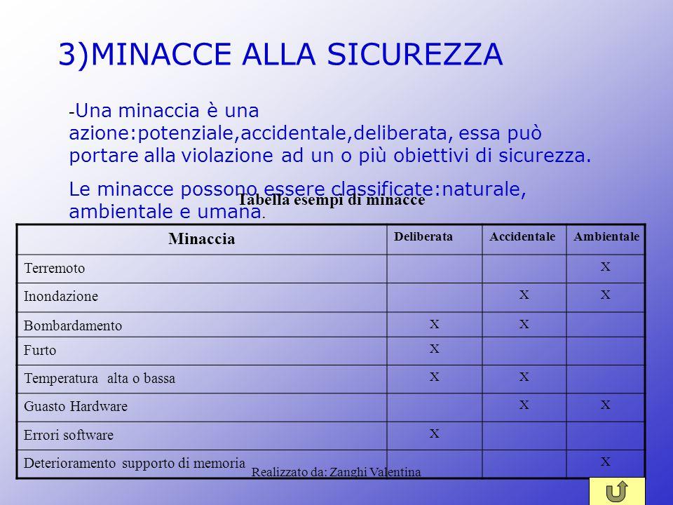 Realizzato da: Zanghi Valentina 3)MINACCE ALLA SICUREZZA - Una minaccia è una azione:potenziale,accidentale,deliberata, essa può portare alla violazio