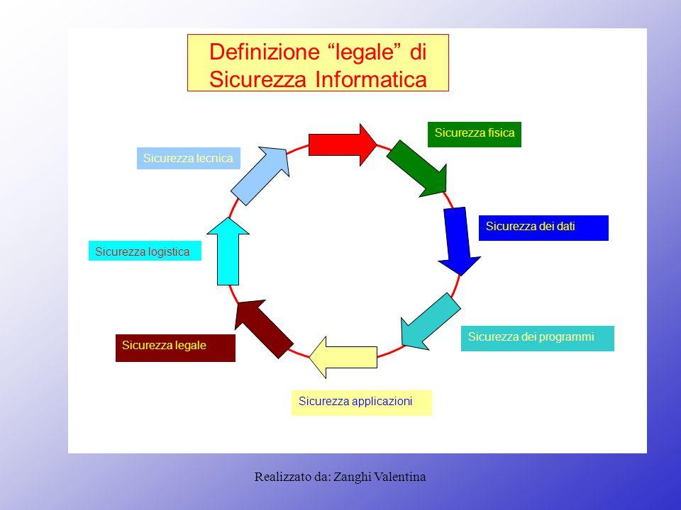 Realizzato da: Zanghi Valentina Definizione legale di Sicurezza Informatica Sicurezza tecnica Sicurezza logistica Sicurezza legale Sicurezza applicazioni Sicurezza dei programmi Sicurezza dei dati Sicurezza fisica
