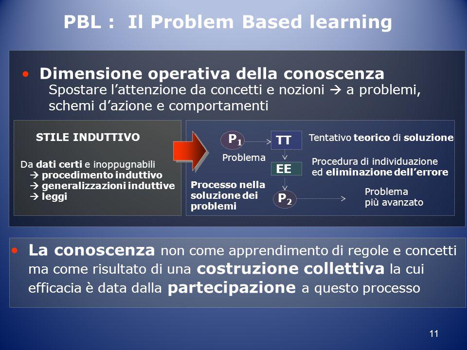 11 Dimensione operativa della conoscenza Spostare l'attenzione da concetti e nozioni  a problemi, schemi d'azione e comportamenti Da dati certi e ino