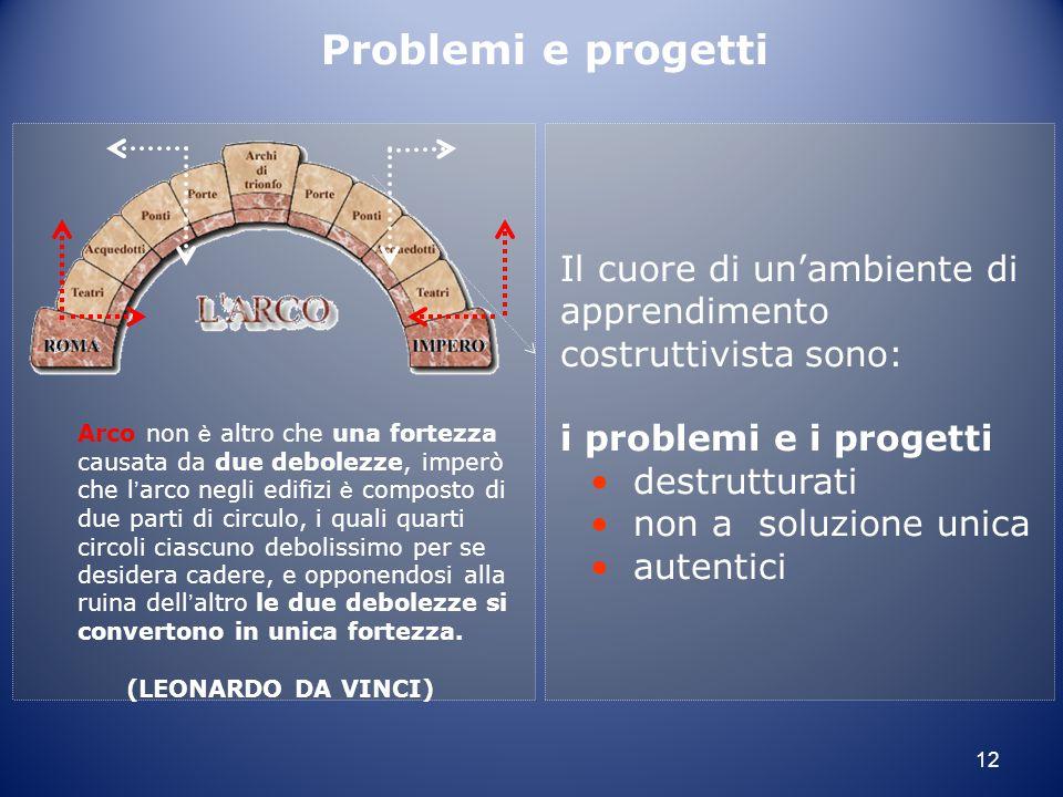 12 Il cuore di un'ambiente di apprendimento costruttivista sono: i problemi e i progetti destrutturati non a soluzione unica autentici Arco non è altr