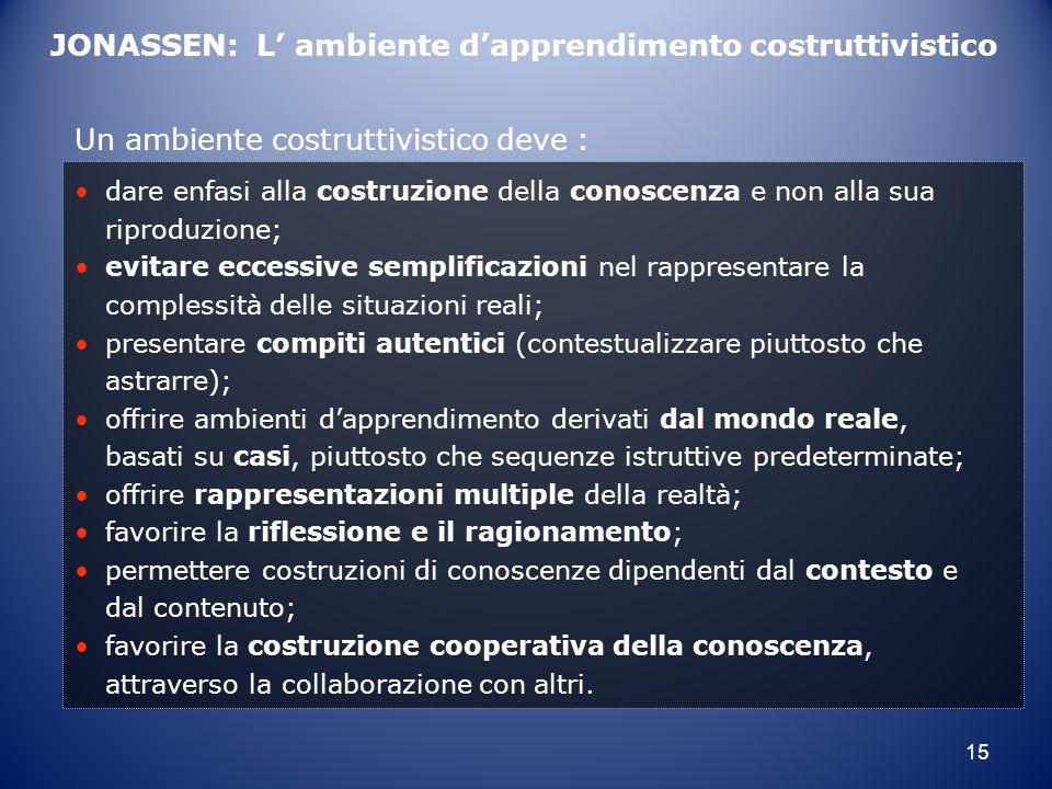 15 JONASSEN: L' ambiente d'apprendimento costruttivistico Un ambiente costruttivistico deve : dare enfasi alla costruzione della conoscenza e non alla