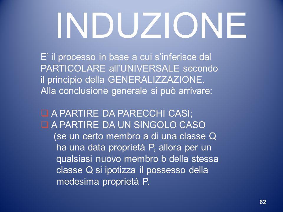 62 INDUZIONE E' il processo in base a cui s'inferisce dal PARTICOLARE all'UNIVERSALE secondo il principio della GENERALIZZAZIONE. Alla conclusione gen