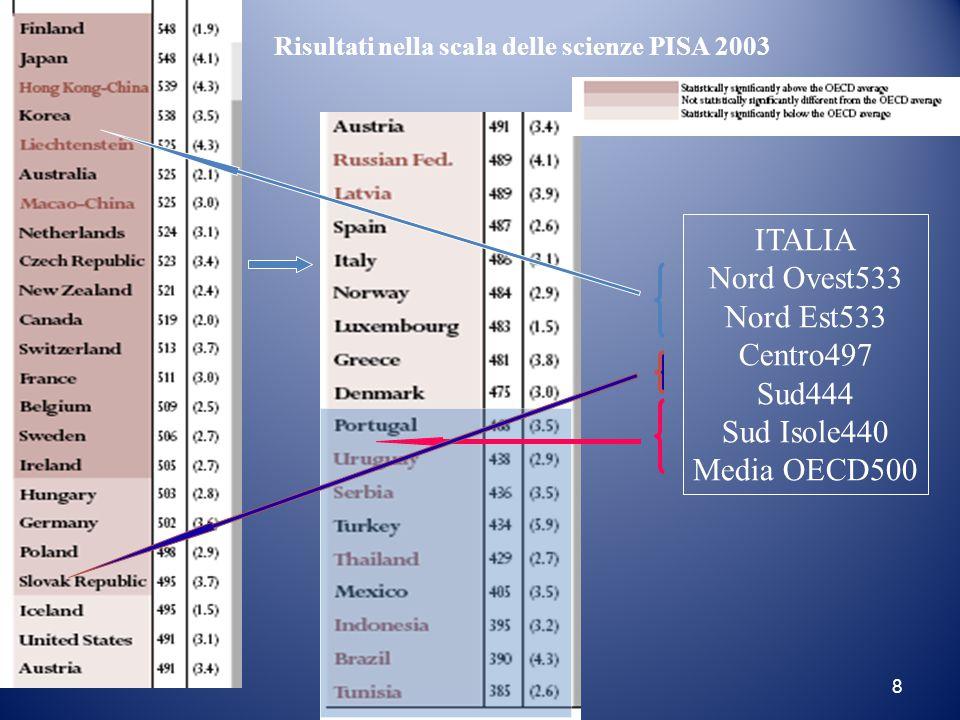 8 Risultati nella scala delle scienze PISA 2003 ITALIA Nord Ovest533 Nord Est533 Centro497 Sud444 Sud Isole440 Media OECD500
