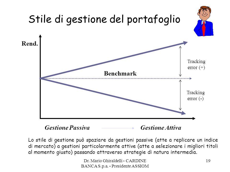 Dr. Mario Ghiraldelli - CARDINE BANCA S.p.a. - Presidente ASSIOM 19 Stile di gestione del portafoglio Gestione Passiva Benchmark Rend. Tracking error