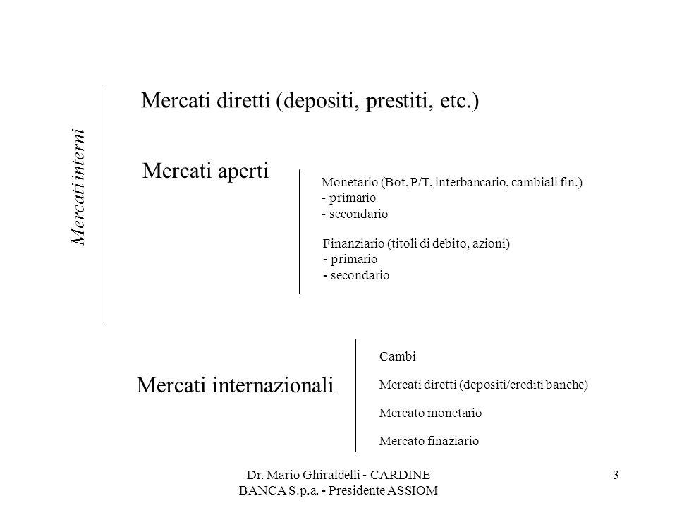 Dr. Mario Ghiraldelli - CARDINE BANCA S.p.a. - Presidente ASSIOM 3 Mercati diretti (depositi, prestiti, etc.) Mercati aperti Mercati internazionali Mo
