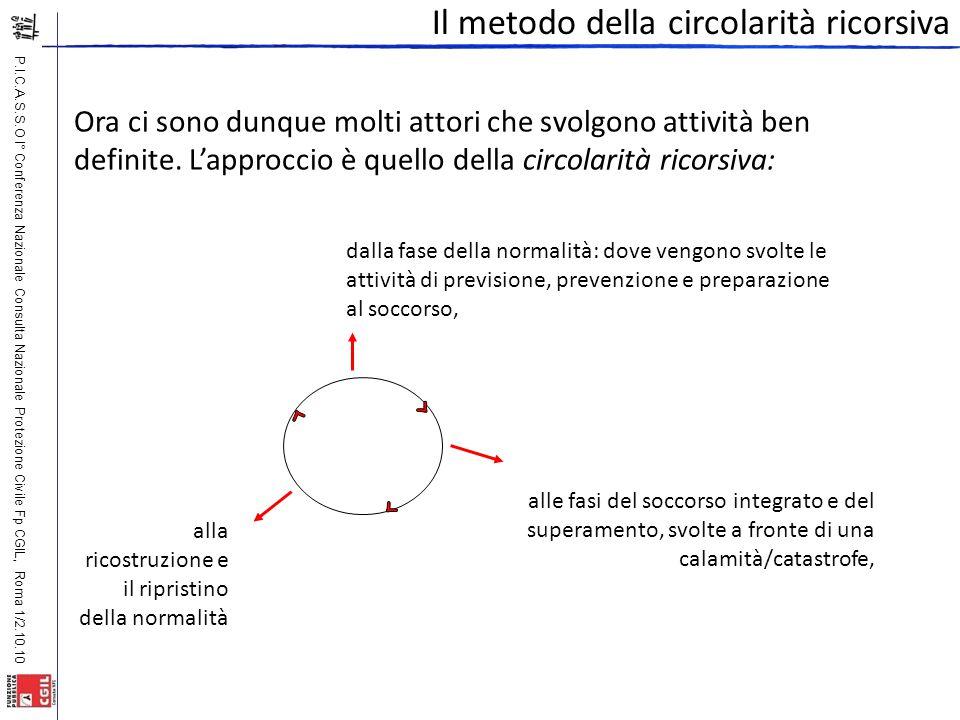 P.I.C.A.S.S.O I° Conferenza Nazionale Consulta Nazionale Protezione Civile Fp CGIL, Roma 1/2.10.10 Il metodo della circolarità ricorsiva Ora ci sono d