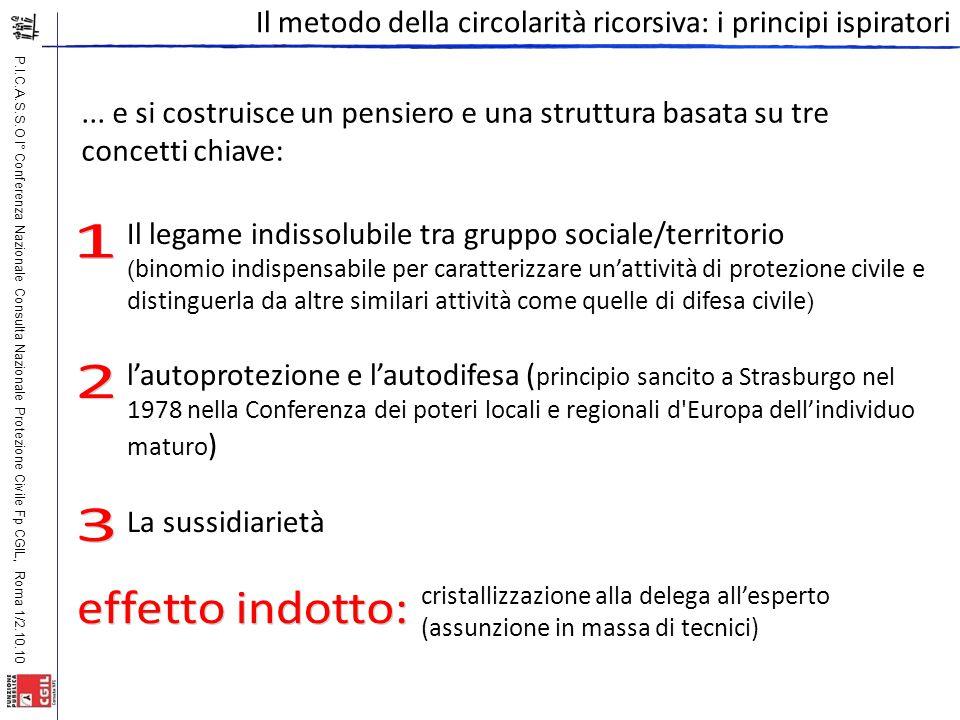 P.I.C.A.S.S.O I° Conferenza Nazionale Consulta Nazionale Protezione Civile Fp CGIL, Roma 1/2.10.10 Il metodo della circolarità ricorsiva: i principi i