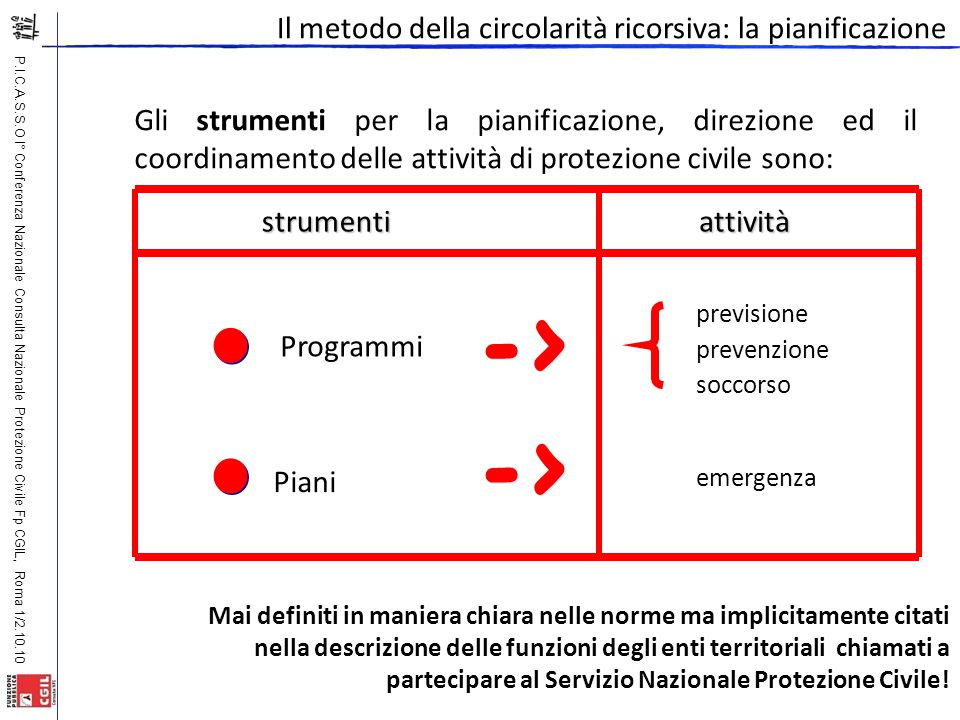 P.I.C.A.S.S.O I° Conferenza Nazionale Consulta Nazionale Protezione Civile Fp CGIL, Roma 1/2.10.10 Gli strumenti per la pianificazione, direzione ed i