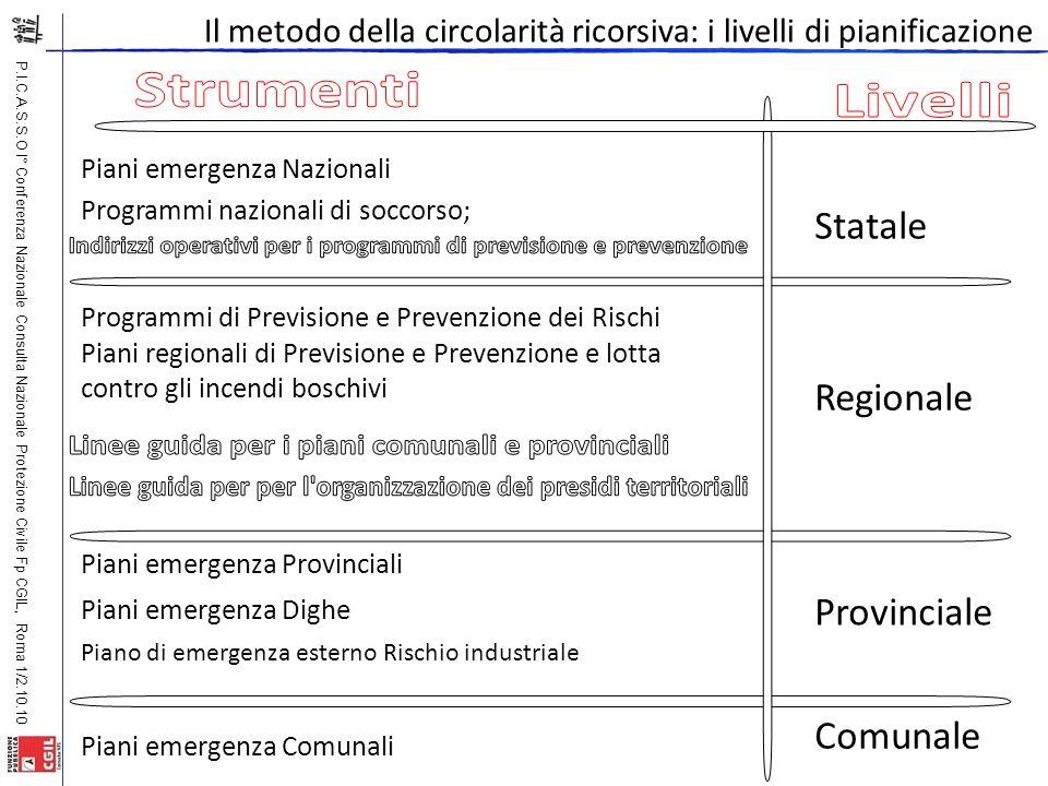 P.I.C.A.S.S.O I° Conferenza Nazionale Consulta Nazionale Protezione Civile Fp CGIL, Roma 1/2.10.10 Piani emergenza Nazionali Statale Provinciale Comun