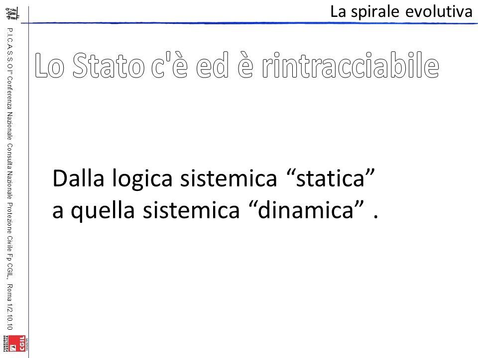 P.I.C.A.S.S.O I° Conferenza Nazionale Consulta Nazionale Protezione Civile Fp CGIL, Roma 1/2.10.10 La spirale evolutiva Dalla logica sistemica statica a quella sistemica dinamica .