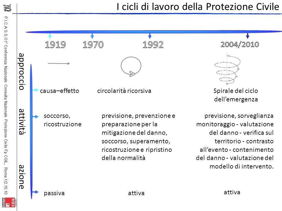 P.I.C.A.S.S.O I° Conferenza Nazionale Consulta Nazionale Protezione Civile Fp CGIL, Roma 1/2.10.10 I cicli di lavoro della Protezione Civile circolari