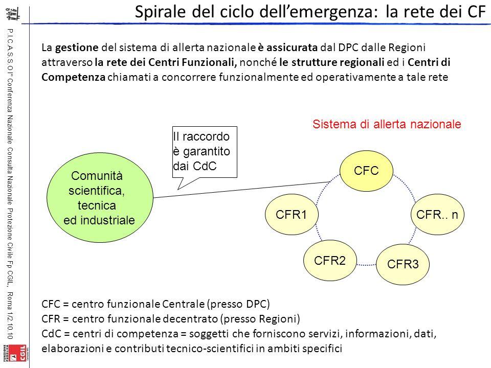 P.I.C.A.S.S.O I° Conferenza Nazionale Consulta Nazionale Protezione Civile Fp CGIL, Roma 1/2.10.10 La gestione del sistema di allerta nazionale è assi