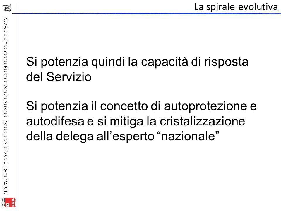 P.I.C.A.S.S.O I° Conferenza Nazionale Consulta Nazionale Protezione Civile Fp CGIL, Roma 1/2.10.10 La spirale evolutiva Si potenzia quindi la capacità