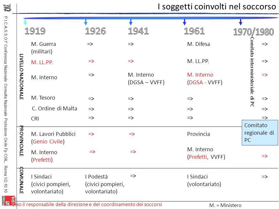 P.I.C.A.S.S.O I° Conferenza Nazionale Consulta Nazionale Protezione Civile Fp CGIL, Roma 1/2.10.10 M. Guerra (militari) M. LL.PP. M. Interno I Sindaci