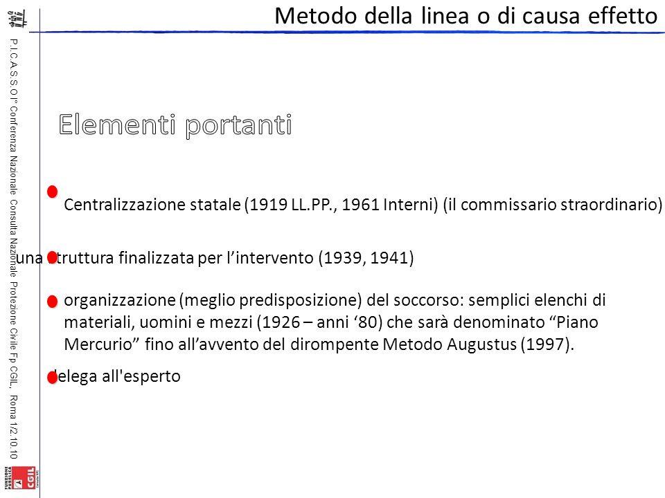 P.I.C.A.S.S.O I° Conferenza Nazionale Consulta Nazionale Protezione Civile Fp CGIL, Roma 1/2.10.10 Metodo della linea o di causa effetto delega all'es