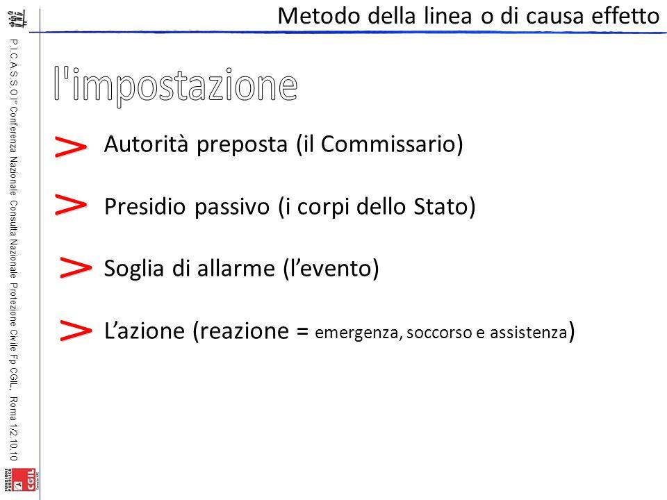 P.I.C.A.S.S.O I° Conferenza Nazionale Consulta Nazionale Protezione Civile Fp CGIL, Roma 1/2.10.10 Metodo della linea o di causa effetto Autorità prep